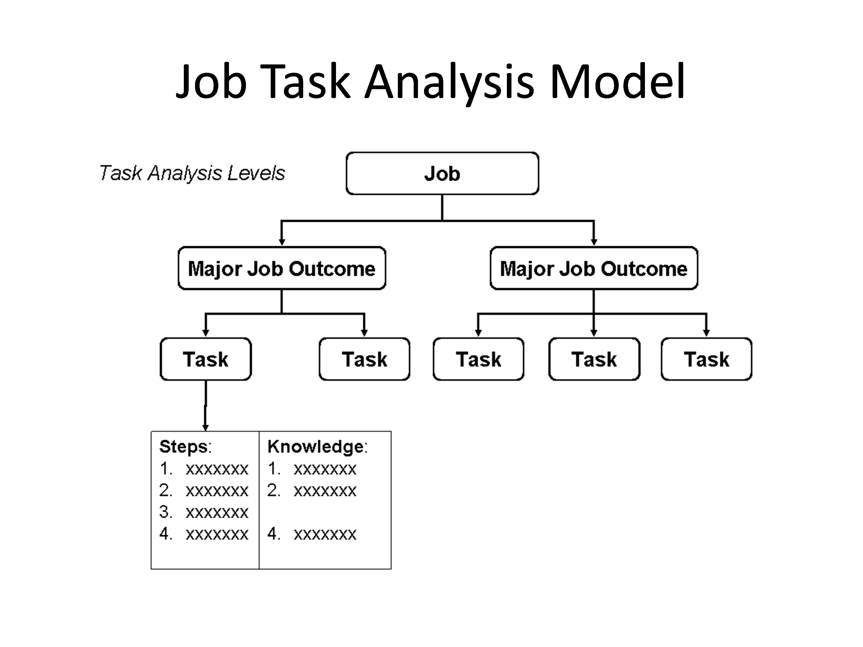 atd los angeles training needs assessment versus performance to analyze the training audience we also rely on two key processes skill gap analysis and learner analysis learner analysis is the process of defining