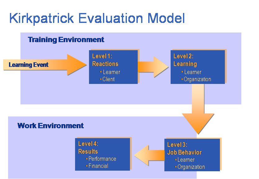 the five levels of results evaluation to measure the efficacy of human performance improvement The human performance improvement in addition to identifying human performance along with the three factors that determine effectiveness at each level.
