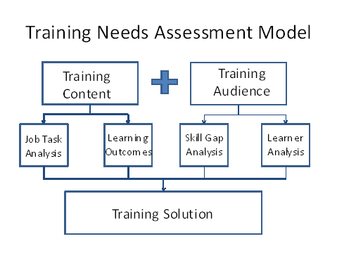 badermans traning needs assessment Wondering how to conduct a training needs analysis to identify performance  gaps in your organization check this guide and help your employees improve.